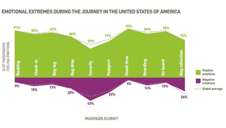 passenger journey