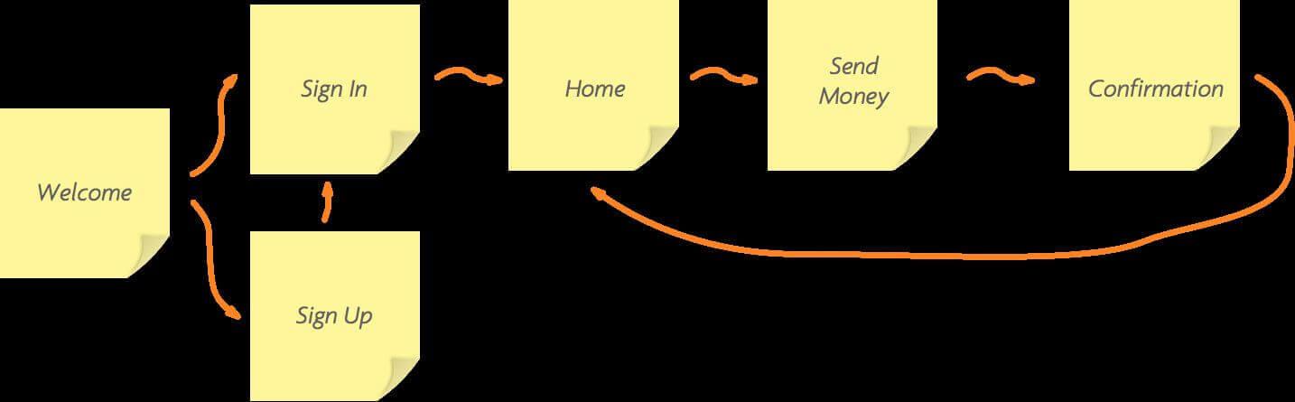 app prototype user flows