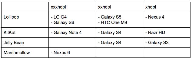 mobile app testing device matrix step 3