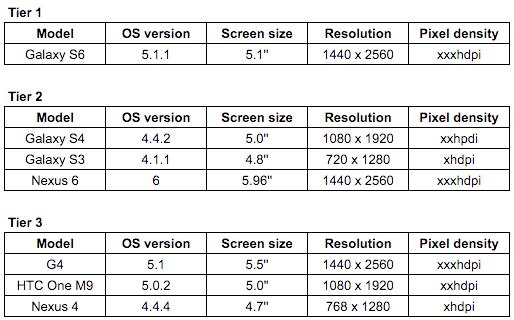 mobile app testing device matrix step 4