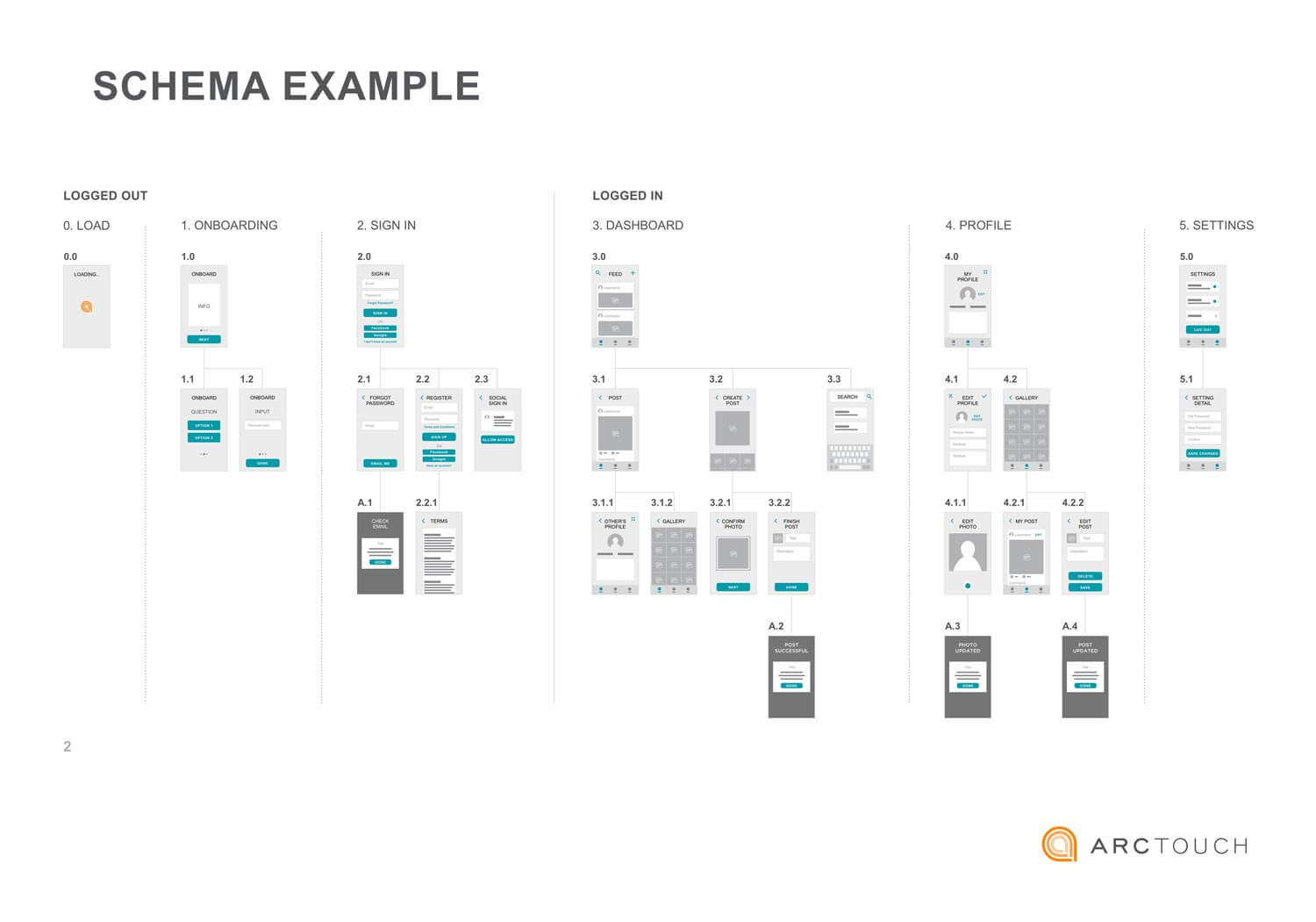 a great mobile ux design starts with a template arctouch