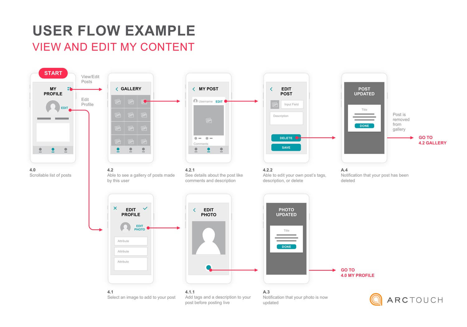 mobile UX user flow template