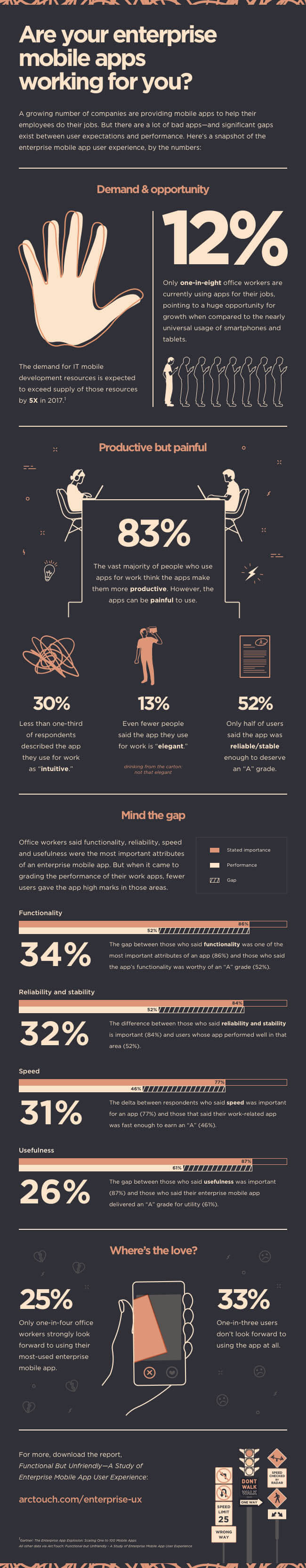 Infographic Enterprise Mobile Apps