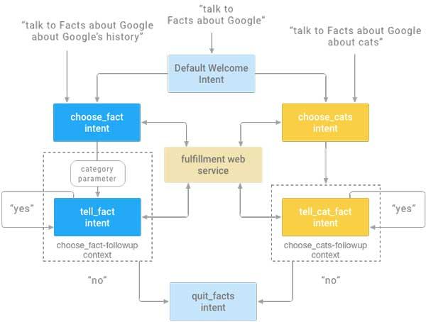 google intents