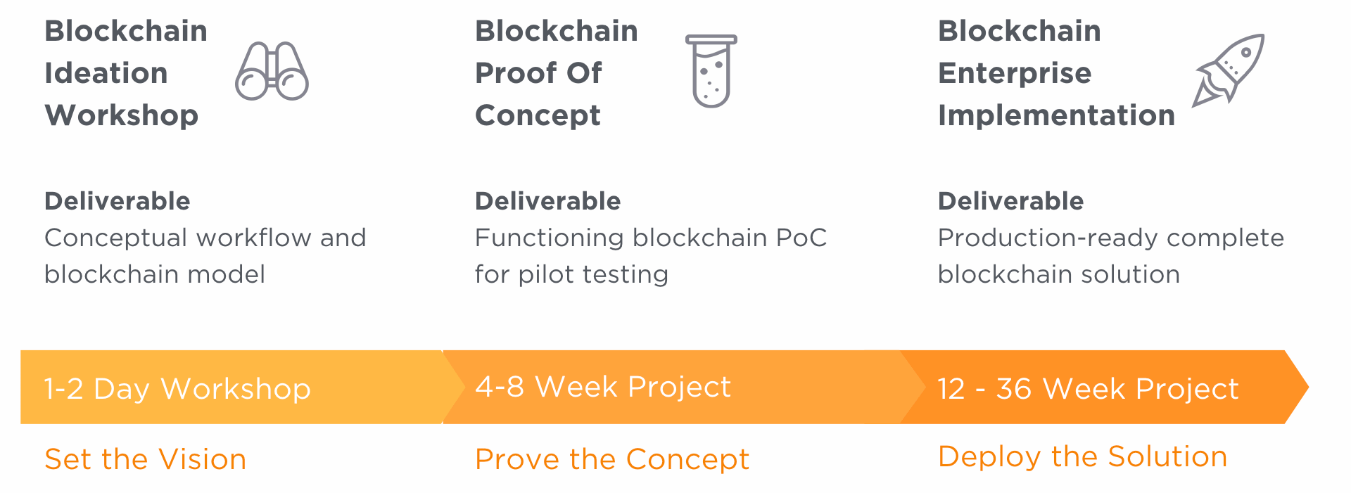 Blockchain PoC Process