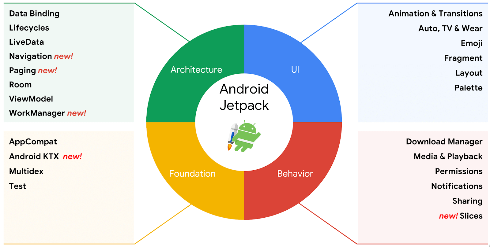 Jetpack, part of Android Architecture Components