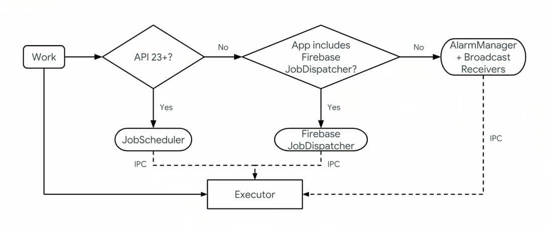 Android Architecture Component WorkManager