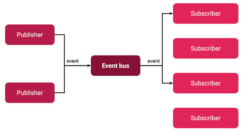 diagram of Publisher Subscriber Event Bus using Prism for .NET app development