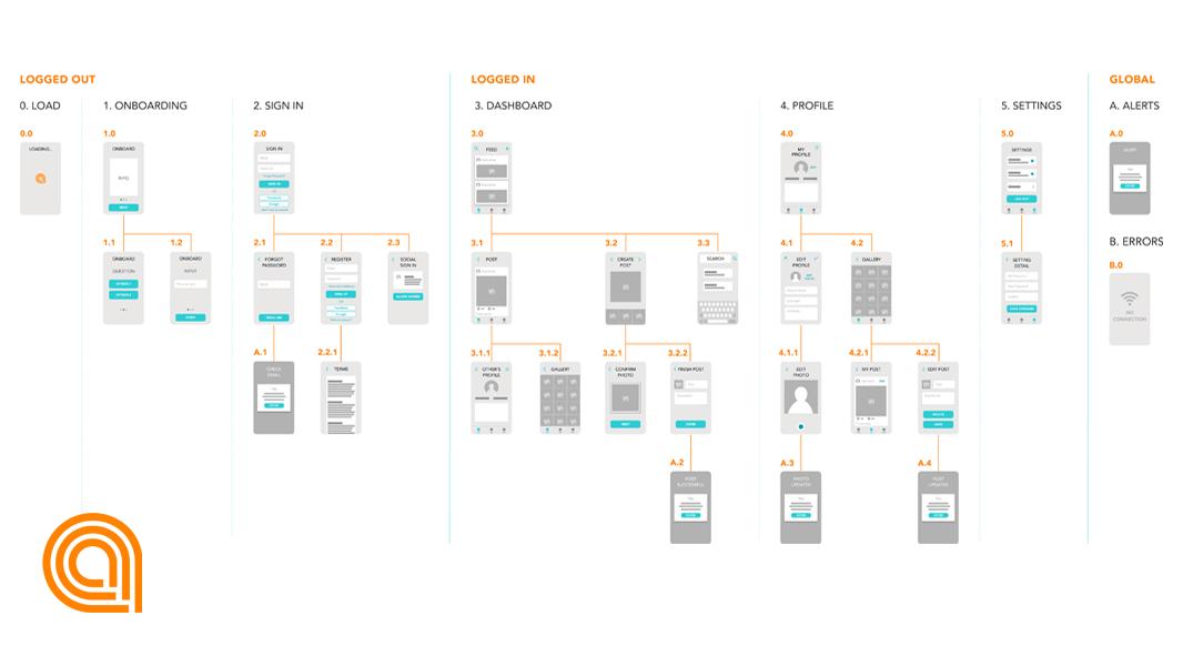 App schema example in Figma