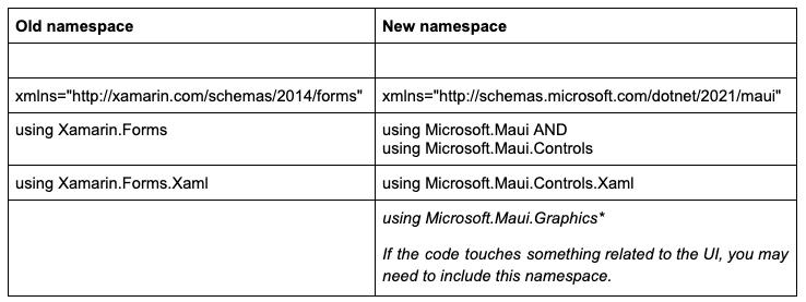 Xamarin.Forms .NET MAUI Migration Namespace