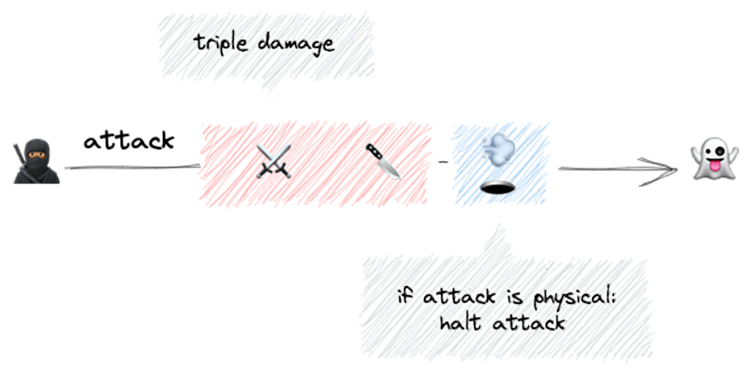web design patterns RPG triple damage